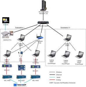 The testbed consists of real power devices and emulated devices.